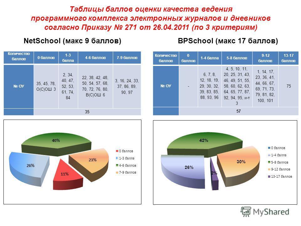 Таблицы баллов оценки качества ведения программного комплекса электронных журналов и дневников согласно Приказу 271 от 26.04.2011 (по 3 критериям) Количество баллов 0 баллов 1-3 балла 4-6 баллов7-9 баллов ОУ 35, 45, 78, О(С)ОШ 3 2, 34, 40, 47, 52, 53
