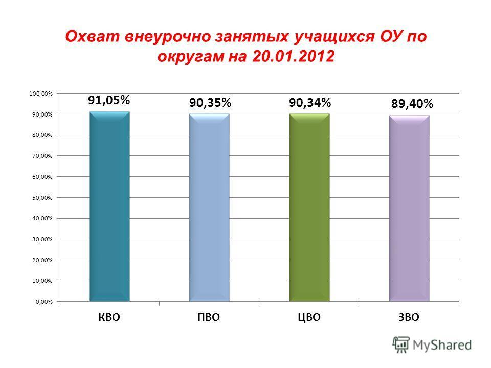 Охват внеурочно занятых учащихся ОУ по округам на 20.01.2012
