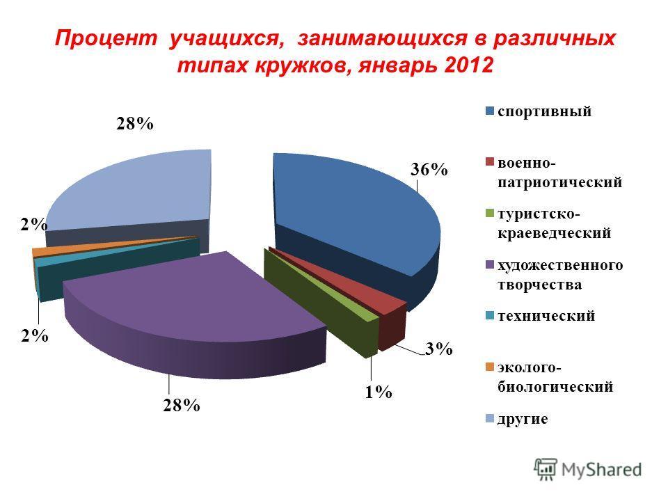 Процент учащихся, занимающихся в различных типах кружков, январь 2012