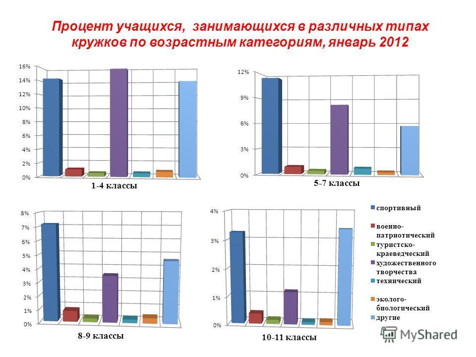 Процент учащихся, занимающихся в различных типах кружков по возрастным категориям, январь 2012