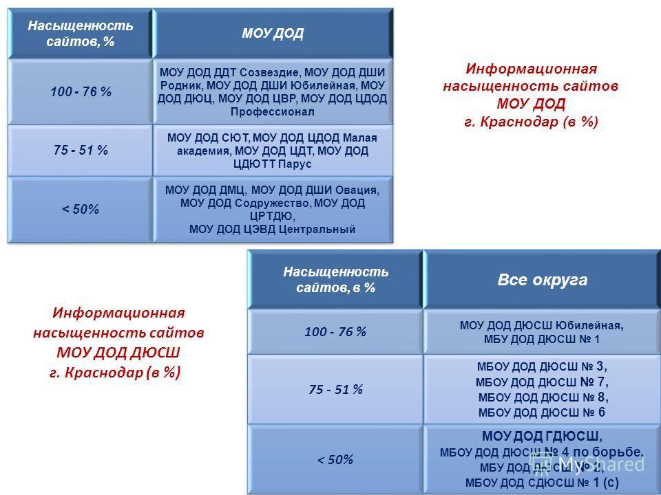 Информационная насыщенность сайтов МОУ ДОД г. Краснодар (в %) Информационная насыщенность сайтов МОУ ДОД ДЮСШ г. Краснодар (в %)