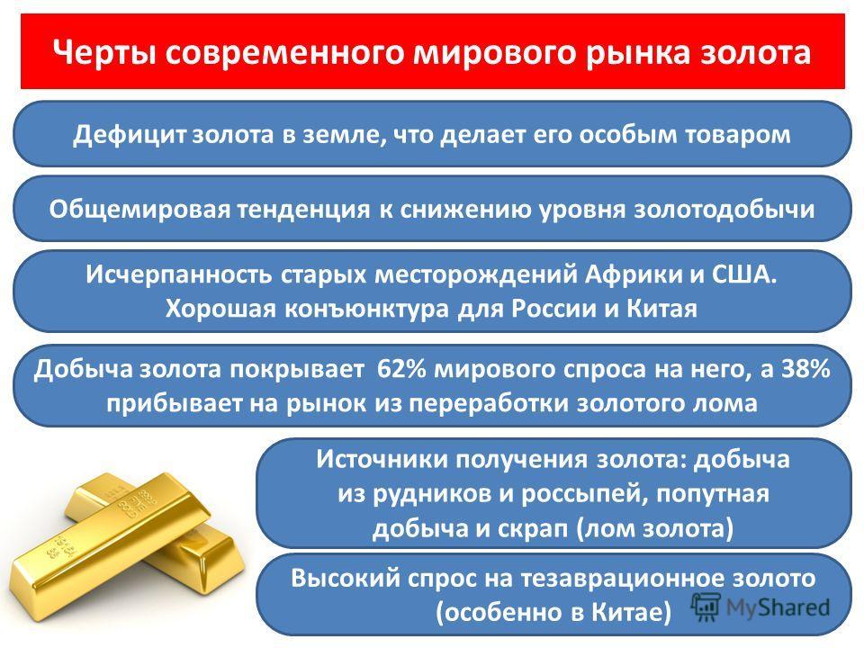 Черты современного мирового рынка золота Исчерпанность старых месторождений Африки и США. Хорошая конъюнктура для России и Китая Добыча золота покрывает 62% мирового спроса на него, а 38% прибывает на рынок из переработки золотого лома Высокий спрос
