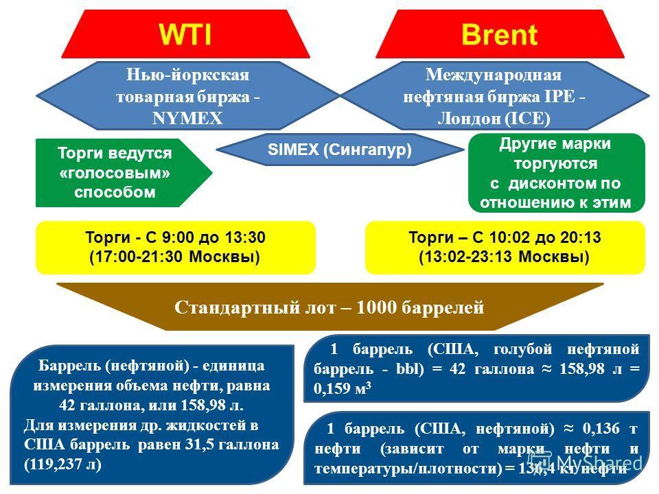 WTI Brent Нью-йоркская товарная биржа - NYMEX Международная нефтяная биржа IPE - Лондон (ICE) SIMEX (Сингапур) Торги - С 9:00 до 13:30 (17:00-21:30 Москвы) Торги – С 10:02 до 20:13 (13:02-23:13 Москвы) Стандартный лот – 1000 баррелей Баррель (нефтяно