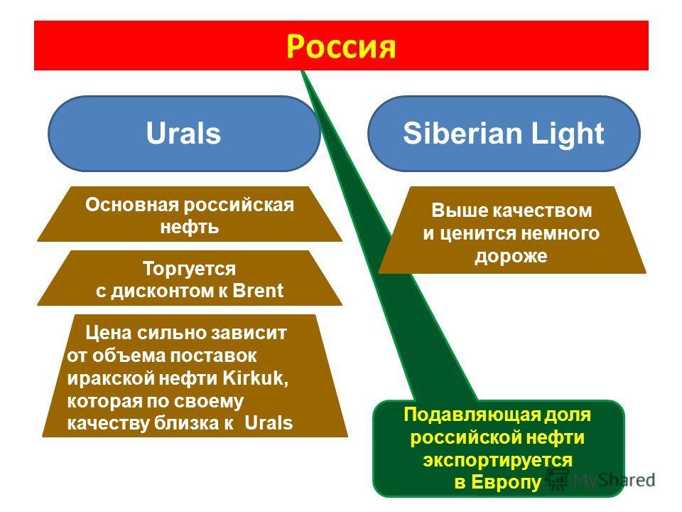 Подавляющая доля российской нефти экспортируется в Европу Россия UralsSiberian Light Основная российская нефть Торгуется с дисконтом к Brent Выше качеством и ценится немного дороже Цена сильно зависит от объема поставок иракской нефти Kirkuk, которая