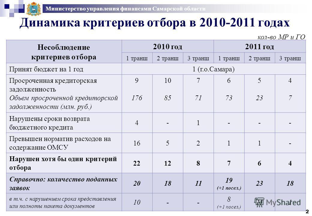 Министерство управления финансами Самарской области Динамика критериев отбора в 2010-2011 годах Несоблюдение критериев отбора 2010 год2011 год 1 транш2 транш3 транш1 транш2 транш3 транш Принят бюджет на 1 год1 (г.о.Самара) Просроченная кредиторская з