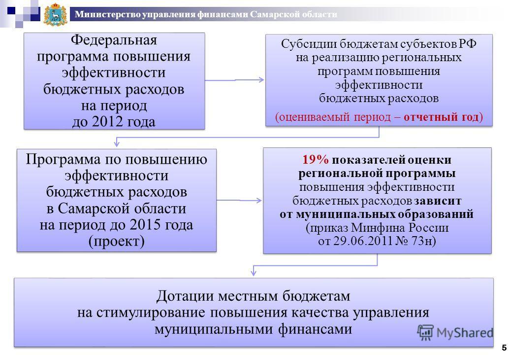 Министерство управления финансами Самарской области Федеральная программа повышения эффективности бюджетных расходов на период до 2012 года Субсидии бюджетам субъектов РФ на реализацию региональных программ повышения эффективности бюджетных расходов