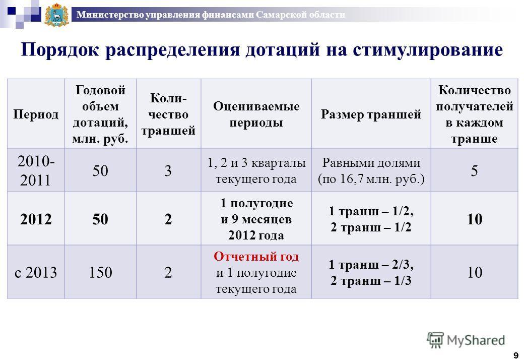 Порядок распределения дотаций на стимулирование Министерство управления финансами Самарской области Период Годовой объем дотаций, млн. руб. Коли- чество траншей Оцениваемые периоды Размер траншей Количество получателей в каждом транше 2010- 2011 503