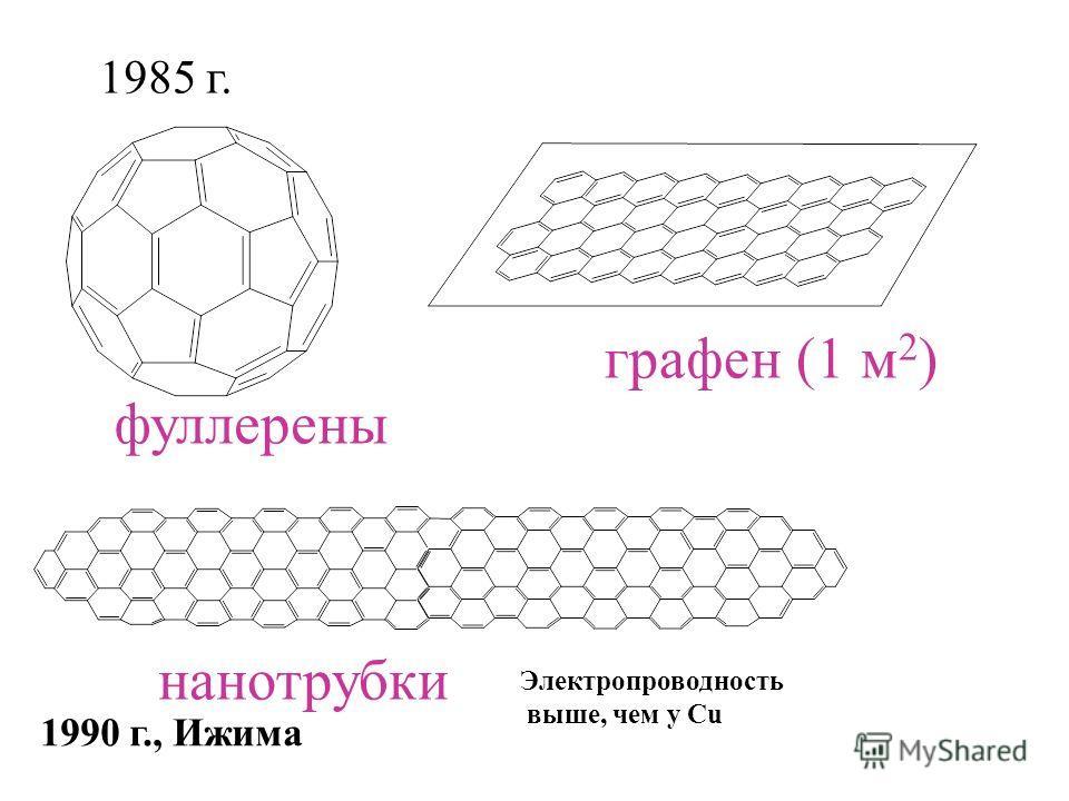 1985 г. 1990 г., Ижима графен (1 м 2 ) фуллерены нанотрубки Электропроводность выше, чем у Cu