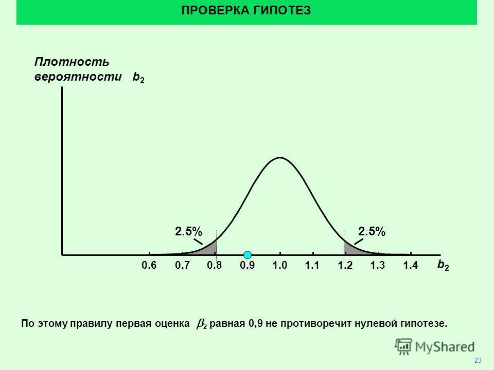 2.5% 23 ПРОВЕРКА ГИПОТЕЗ По этому правилу первая оценка 2 равная 0,9 не противоречит нулевой гипотезе. 1.01.10.90.80.70.61.21.31.4 b2b2 Плотность вероятности b 2