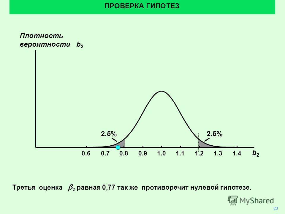 2.5% 23 ПРОВЕРКА ГИПОТЕЗ Третья оценка 2 равная 0,77 так же противоречит нулевой гипотезе. 1.01.10.90.80.70.61.21.31.4 b2b2 Плотность вероятности b 2