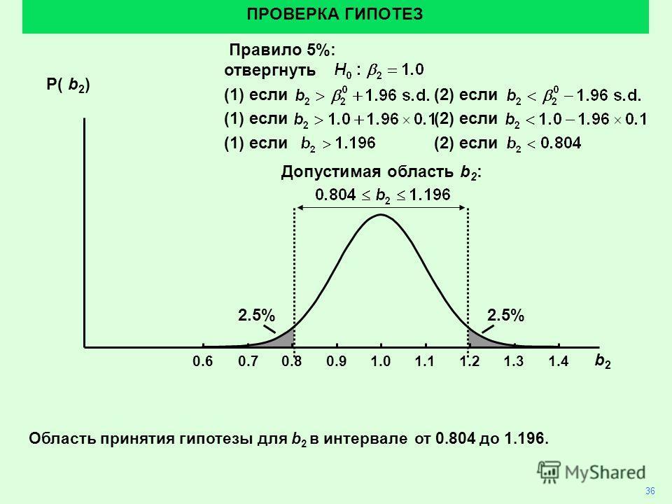 2.5% 36 ПРОВЕРКА ГИПОТЕЗ Область принятия гипотезы для b 2 в интервале от 0.804 до 1.196. 1.01.10.90.80.70.61.21.31.4 Р( b 2 ) b2b2 Правило 5%: отвергнуть (1) если(2) если Допустимая область b 2 :