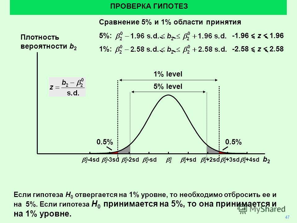 47 ПРОВЕРКА ГИПОТЕЗ Если гипотеза H 0 отвергается на 1% уровне, то необходимо отбросить ее и на 5%. Если гипотеза H 0 принимается на 5%, то она принимается и на 1% уровне. 0.5% Сравнение 5% и 1% области принятия 5%: -1.96 < z < 1.96 1%: -2.58 < z < 2