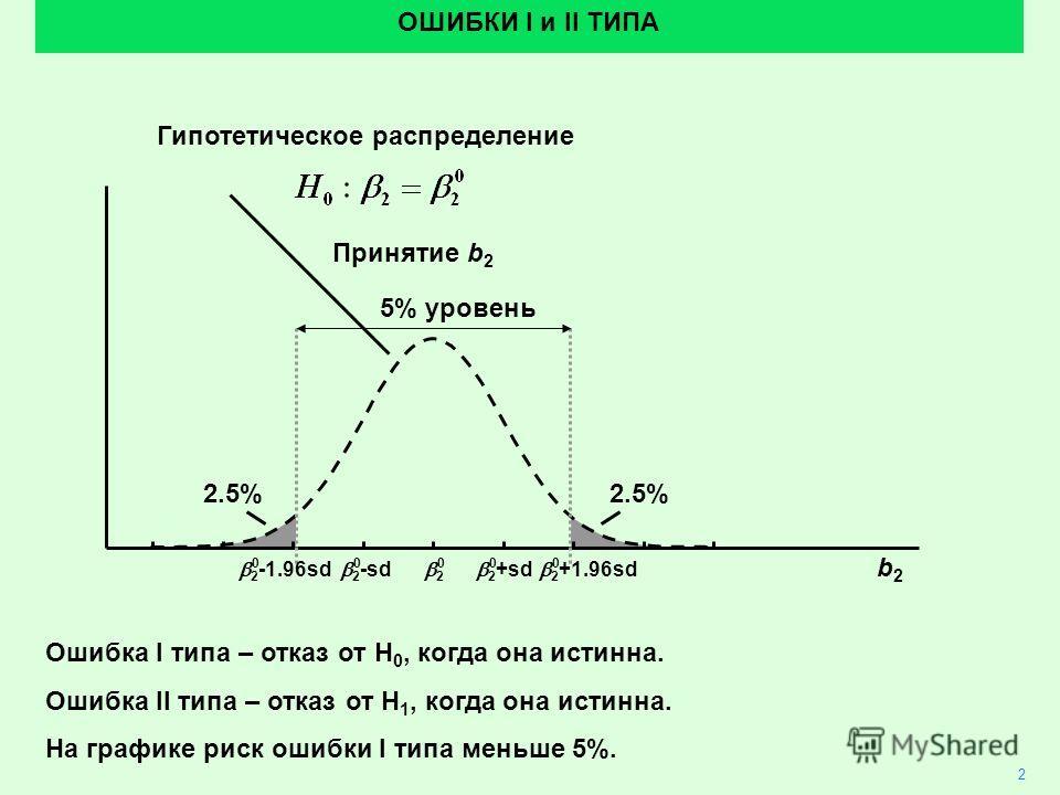2 2 +sd 2 -sd ОШИБКИ I и II ТИПА 5% уровень Гипотетическое распределение Принятие b 2 00000 b2b2 2 -1.96sd 2 +1.96sd 2.5% Ошибка I типа – отказ от H 0, когда она истинна. Ошибка II типа – отказ от H 1, когда она истинна. На графике риск ошибки I типа