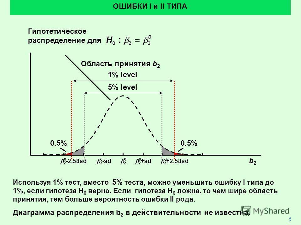 2 2 +sd 2 +2.58sd 2 -sd 2 -2.58sd 0.5% ОШИБКИ I и II ТИПА 5% level 1% level Гипотетическое распределение для Область принятия b 2 00000 Используя 1% тест, вместо 5% теста, можно уменьшить ошибку I типа до 1%, если гипотеза H 0 верна. Если гипотеза H