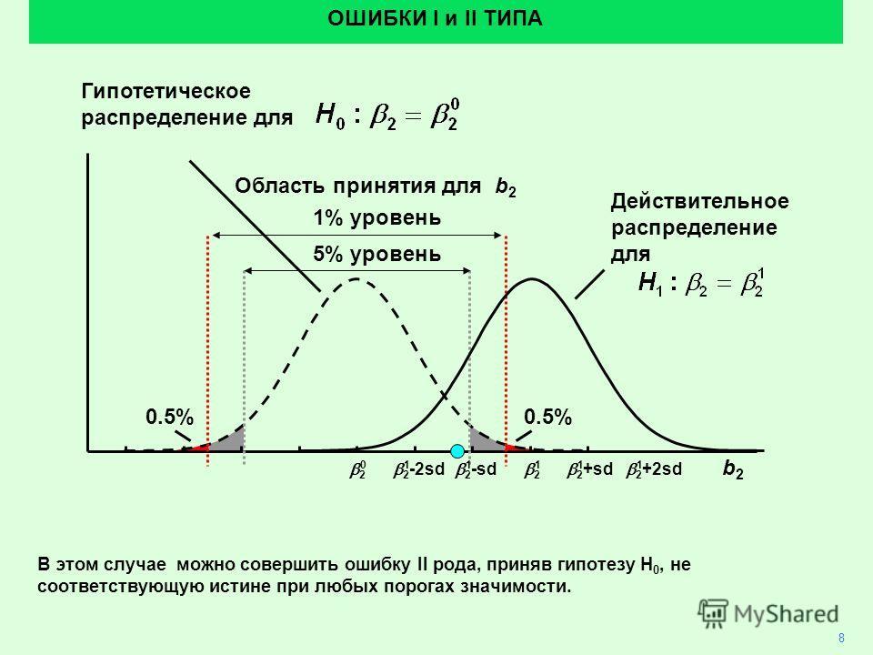 2 0.5% Область принятия для b 2 ОШИБКИ I и II ТИПА 5% уровень 1% уровень Действительное распределение для b2b2 2 +2sd 2 +sd 2 2 -sd 2 -2sd 011111 В этом случае можно совершить ошибку II рода, приняв гипотезу H 0, не соответствующую истине при любых п