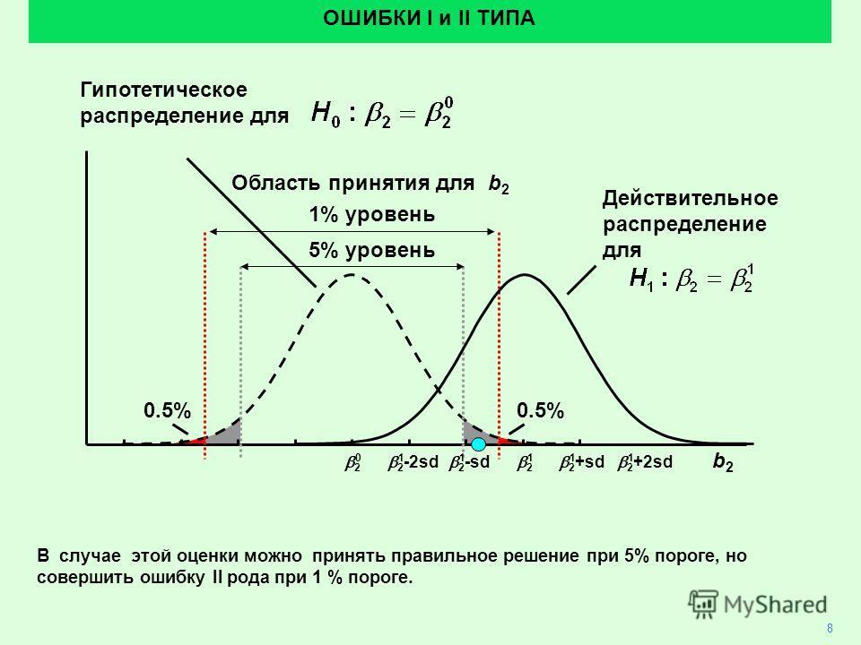 2 0.5% Область принятия для b 2 ОШИБКИ I и II ТИПА 5% уровень 1% уровень Действительное распределение для b2b2 2 +2sd 2 +sd 2 2 -sd 2 -2sd 011111 В случае этой оценки можно принять правильное решение при 5% пороге, но совершить ошибку II рода при 1 %