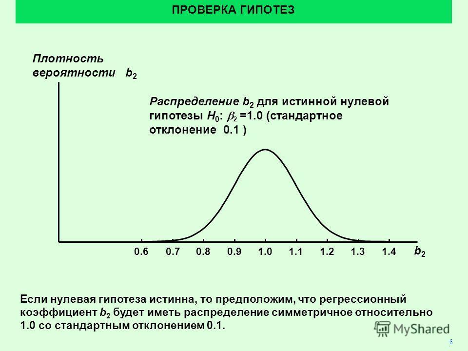 6 ПРОВЕРКА ГИПОТЕЗ Плотность вероятности b 2 Распределение b 2 для истинной нулевой гипотезы H 0 : 2 =1.0 (стандартное отклонение 0.1 ) b2b2 1.01.10.90.80.70.61.21.31.4 Если нулевая гипотеза истинна, то предположим, что регрессионный коэффициент b 2