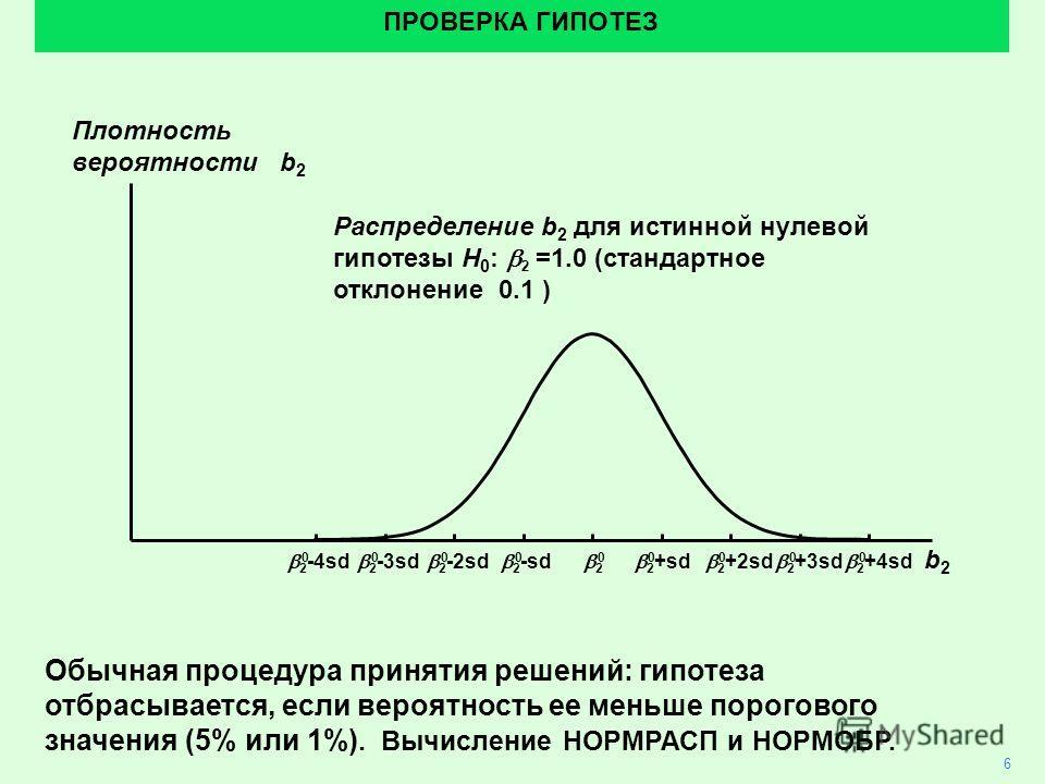 6 ПРОВЕРКА ГИПОТЕЗ Плотность вероятности b 2 Распределение b 2 для истинной нулевой гипотезы H 0 : 2 =1.0 (стандартное отклонение 0.1 ) b2b2 Обычная процедура принятия решений: гипотеза отбрасывается, если вероятность ее меньше порогового значения (5