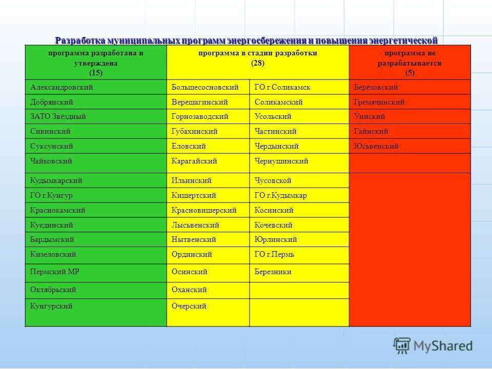 Разработка муниципальных программ энергосбережения и повышения энергетической эффективности программа разработана и утверждена (15) программа в стадии разработки (28) программа не разрабатывается (5) АлександровскийБольшесосновскийГО г.СоликамскБерёз