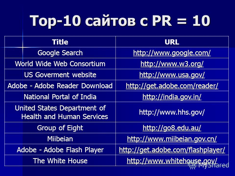 Top-10 сайтов с PR = 10 TitleURL Google Searchhttp://www.google.com/ World Wide Web Consortiumhttp://www.w3.org/ US Goverment websitehttp://www.usa.gov/ Adobe - Adobe Reader Downloadhttp://get.adobe.com/reader/ National Portal of Indiahttp://india.go