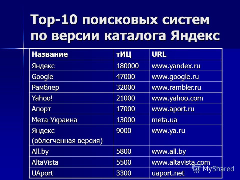 Top-10 поисковых систем по версии каталога Яндекс НазваниетИЦURL Яндекс180000www.yandex.ru Google47000www.google.ru Рамблер32000www.rambler.ru Yahoo!21000www.yahoo.com Апорт17000www.aport.ru Мета-Украина13000meta.ua Яндекс (облегченная версия) 9000ww