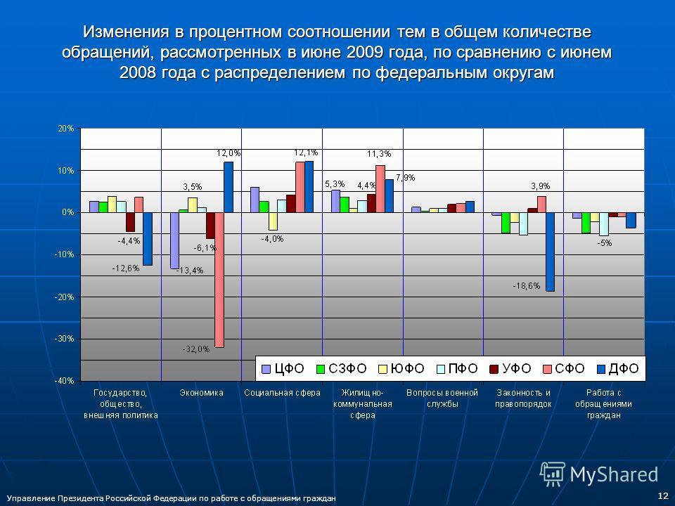 12 Изменения в процентном соотношении тем в общем количестве обращений, рассмотренных в июне 2009 года, по сравнению с июнем 2008 года с распределением по федеральным округам Управление Президента Российской Федерации по работе с обращениями граждан