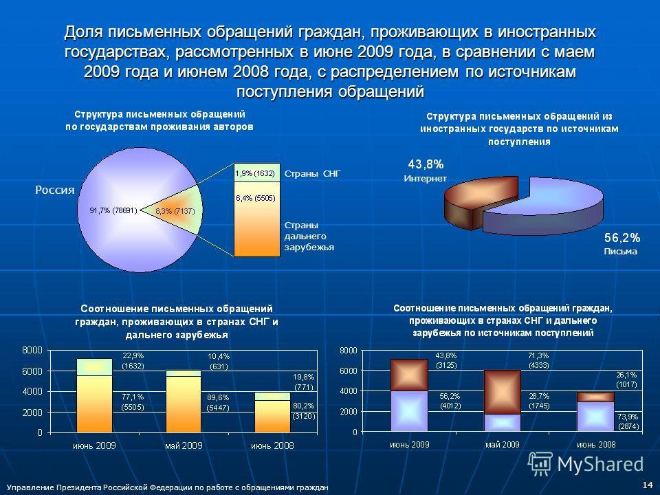 14 Доля письменных обращений граждан, проживающих в иностранных государствах, рассмотренных в июне 2009 года, в сравнении с маем 2009 года и июнем 2008 года, с распределением по источникам поступления обращений Страны СНГ Страны дальнего зарубежья Ро