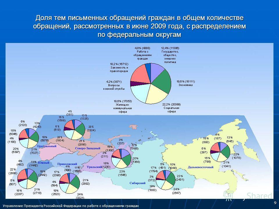 9 Доля тем письменных обращений граждан в общем количестве обращений, рассмотренных в июне 2009 года, с распределением по федеральным округам Управление Президента Российской Федерации по работе с обращениями граждан