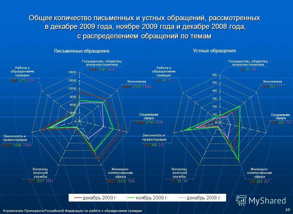10 Общее количество письменных и устных обращений, рассмотренных в декабре 2009 года, ноябре 2009 года и декабре 2008 года, с распределением обращений по темам Письменные обращения Устные обращения Управление Президента Российской Федерации по работе