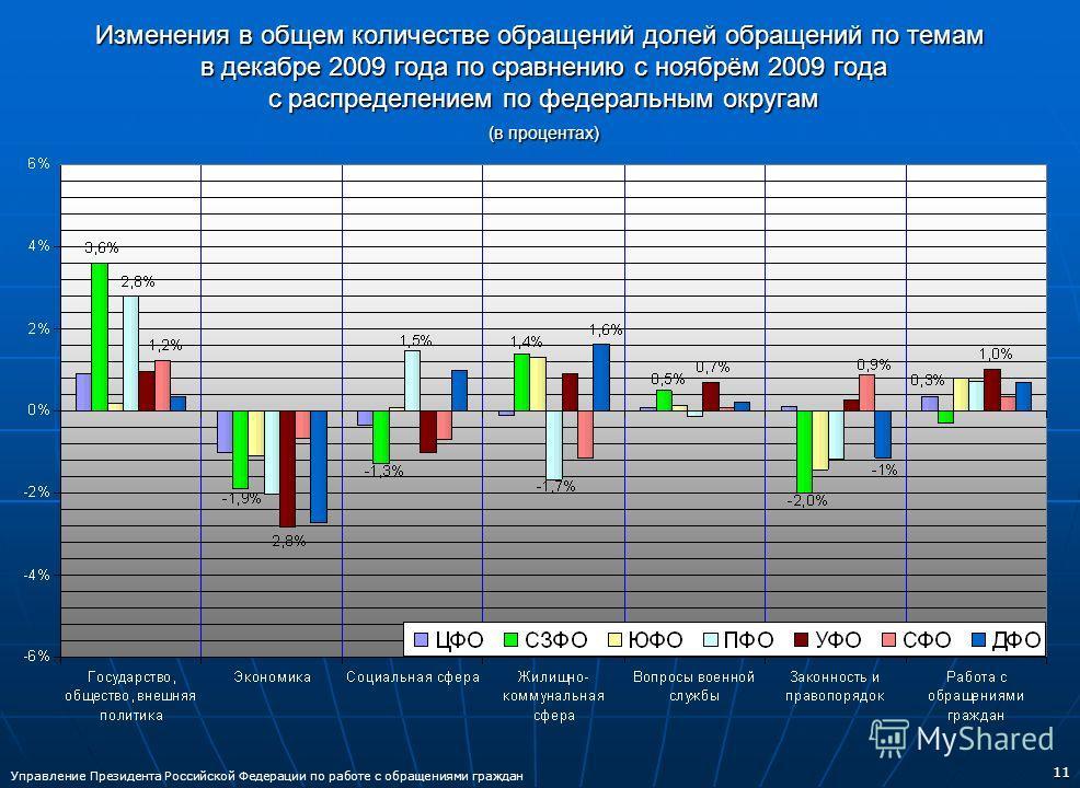 11 Изменения в общем количестве обращений долей обращений по темам в декабре 2009 года по сравнению с ноябрём 2009 года с распределением по федеральным округам (в процентах) Управление Президента Российской Федерации по работе с обращениями граждан