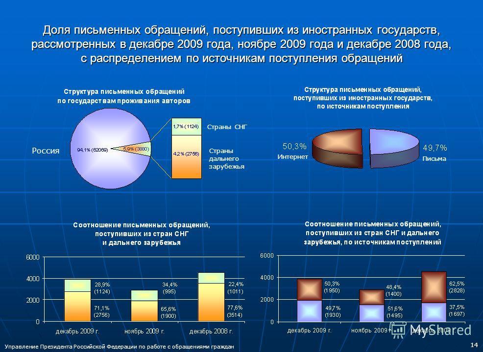 14 Доля письменных обращений, поступивших из иностранных государств, рассмотренных в декабре 2009 года, ноябре 2009 года и декабре 2008 года, с распределением по источникам поступления обращений Страны СНГ Страны дальнего зарубежья Россия Письма Инте