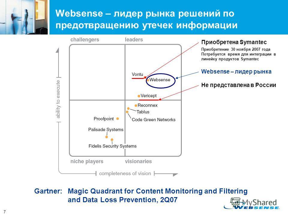 7 Websense – лидер рынка решений по предотвращению утечек информации Gartner:Magic Quadrant for Content Monitoring and Filtering and Data Loss Prevention, 2Q07 Приобретена Symantec Не представлена в России Websense – лидер рынка Приобретение 30 ноябр