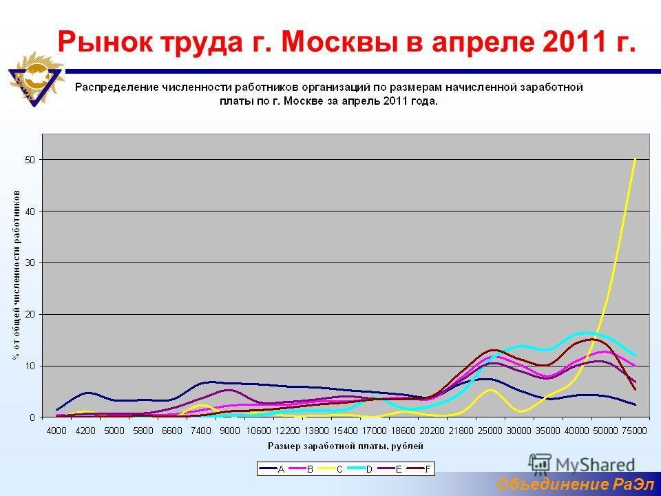 Объединение РаЭл Рынок труда г. Москвы в апреле 2011 г.