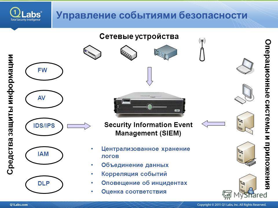 Управление событиями безопасности DLPIDS/IPSIAMFWAV Средства защиты информации Сетевые устройства Операционные системы и приложения Security Information Event Management (SIEM) Централизованное хранение логов Объединение данных Корреляция событий Опо