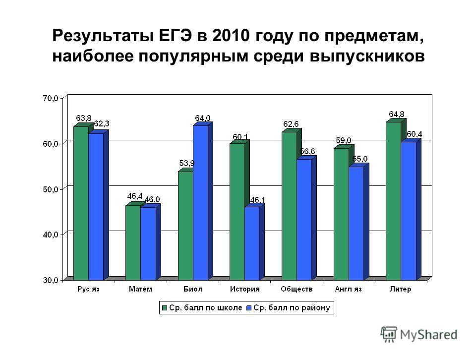 Результаты ЕГЭ в 2010 году по предметам, наиболее популярным среди выпускников