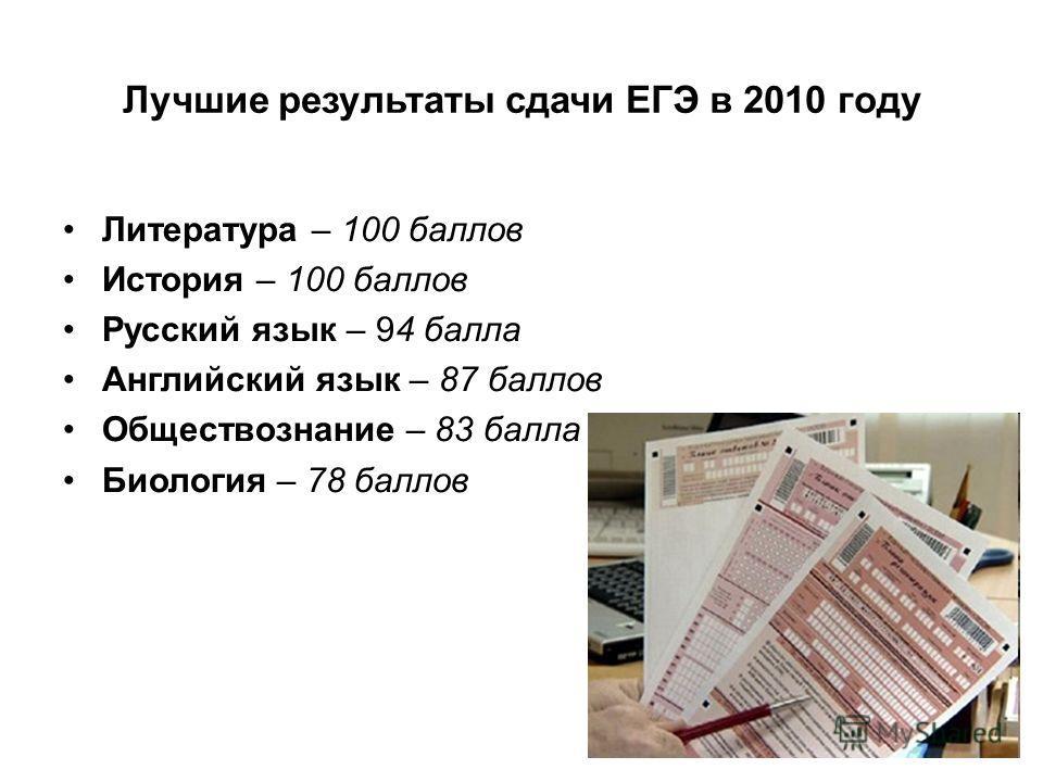Лучшие результаты сдачи ЕГЭ в 2010 году Литература – 100 баллов История – 100 баллов Русский язык – 94 балла Английский язык – 87 баллов Обществознание – 83 балла Биология – 78 баллов