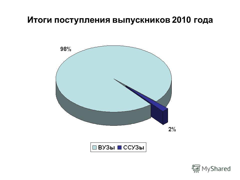 Итоги поступления выпускников 2010 года
