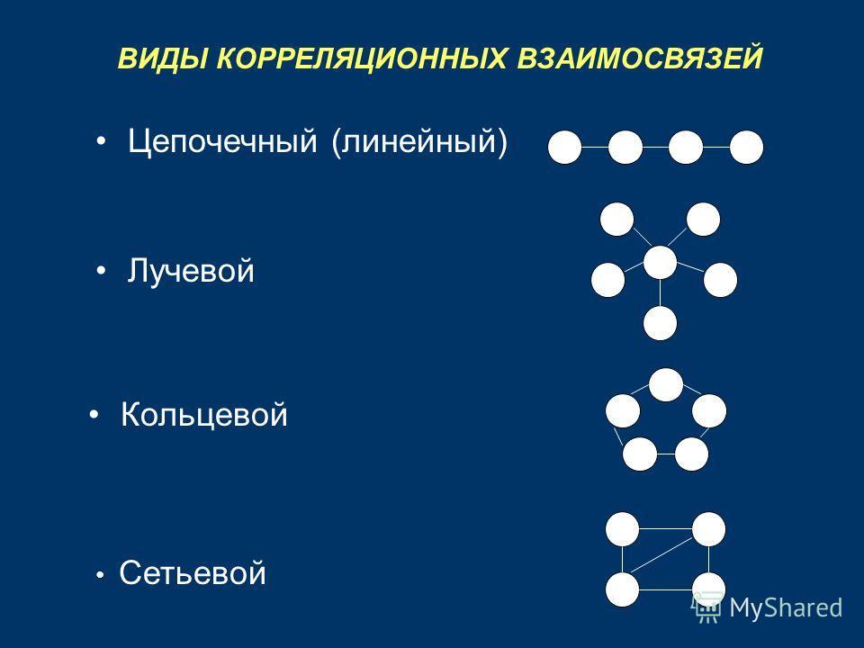ВИДЫ КОРРЕЛЯЦИОННЫХ ВЗАИМОСВЯЗЕЙ Цепочечный (линейный) Лучевой Кольцевой Сетьевой