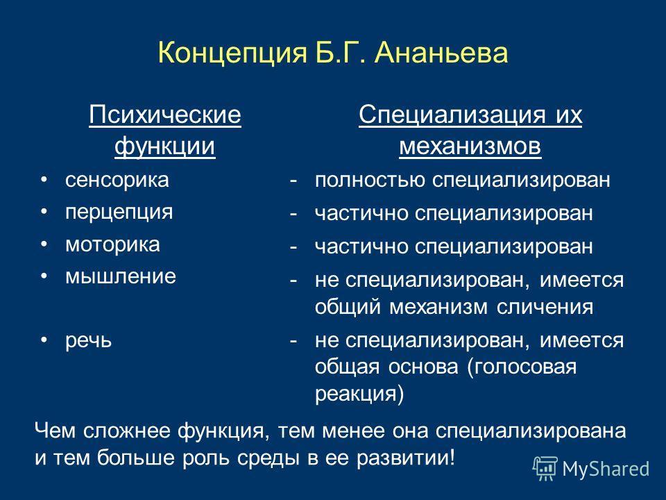 Концепция Б.Г. Ананьева Специализация их механизмов -полностью специализирован -частично специализирован -не специализирован, имеется общий механизм сличения -не специализирован, имеется общая основа (голосовая реакция) Психические функции сенсорика