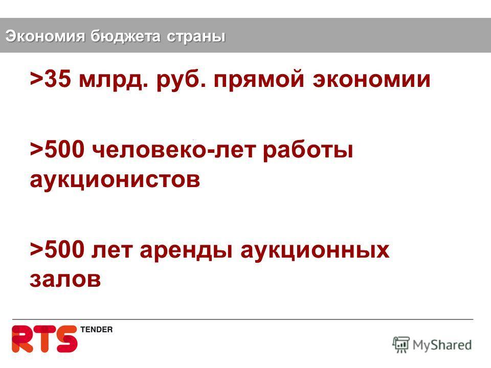 >35 млрд. руб. прямой экономии >500 человеко-лет работы аукционистов >500 лет аренды аукционных залов Экономия бюджета страны
