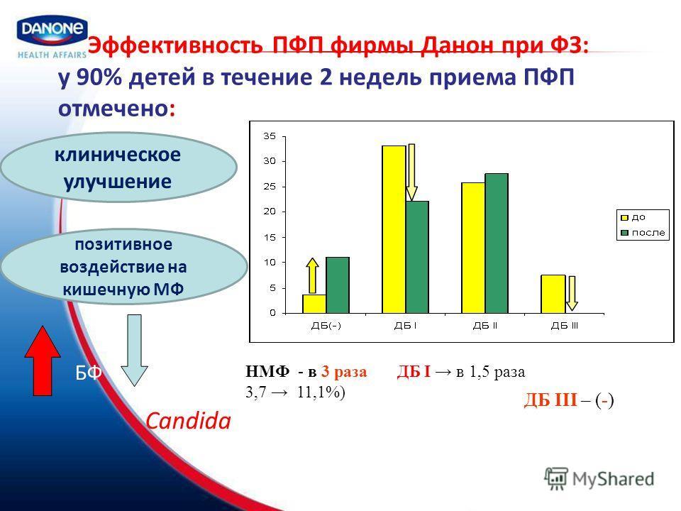 Эффективность ПФП фирмы Данон при ФЗ: у 90% детей в течение 2 недель приема ПФП отмечено: клиническое улучшение позитивное воздействие на кишечную МФ БФ Candida НМФ - в 3 раза ДБ I в 1,5 раза 3,7 11,1%) ДБ III – (-)