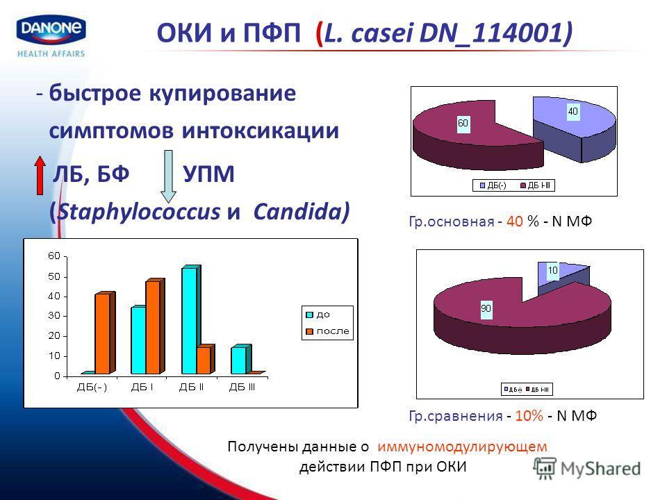 ОКИ и ПФП (L. casei DN_114001) -быстрое купирование симптомов интоксикации ЛБ, БФ УПМ (Staphylococcus и Candida) Гр.основная - 40 % - N МФ Гр.сравнения - 10% - N МФ Получены данные о иммуномодулирующем действии ПФП при ОКИ
