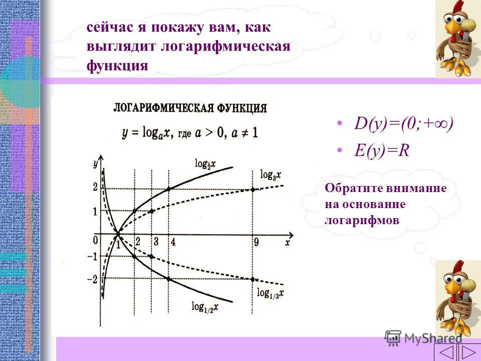 D(y)=(0;+) E(y)=R сейчас я покажу вам, как выглядит логарифмическая функция Обратите внимание на основание логарифмов