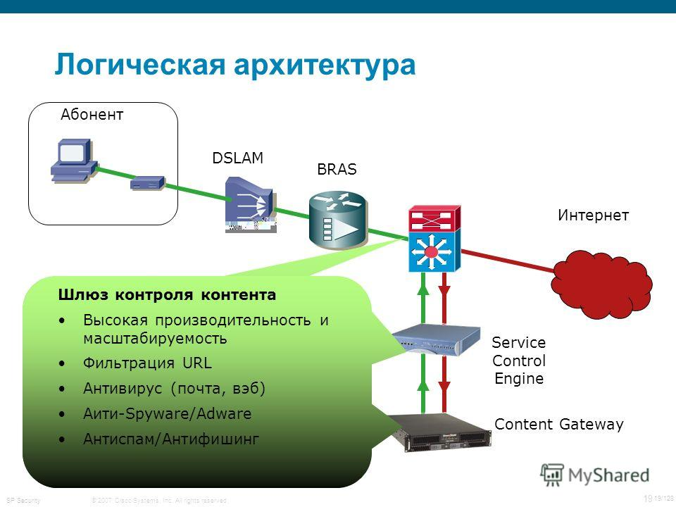 © 2007 Cisco Systems, Inc. All rights reserved. 19 19/128 SP Security Логическая архитектура Абонент Интернет BRAS DSLAM Service Control Engine Content Gateway 6500/7600 Dispatcher External 10G interface Connects SCE cluster via Etherchannel Load-bal