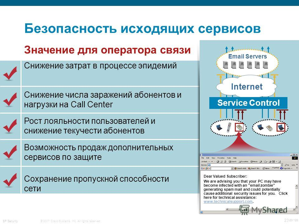 © 2007 Cisco Systems, Inc. All rights reserved. 23 23/128 SP Security Безопасность исходящих сервисов Снижение затрат в процессе эпидемий Email Servers Internet Service Control Dear Valued Subscriber: We are advising you that your PC may have become