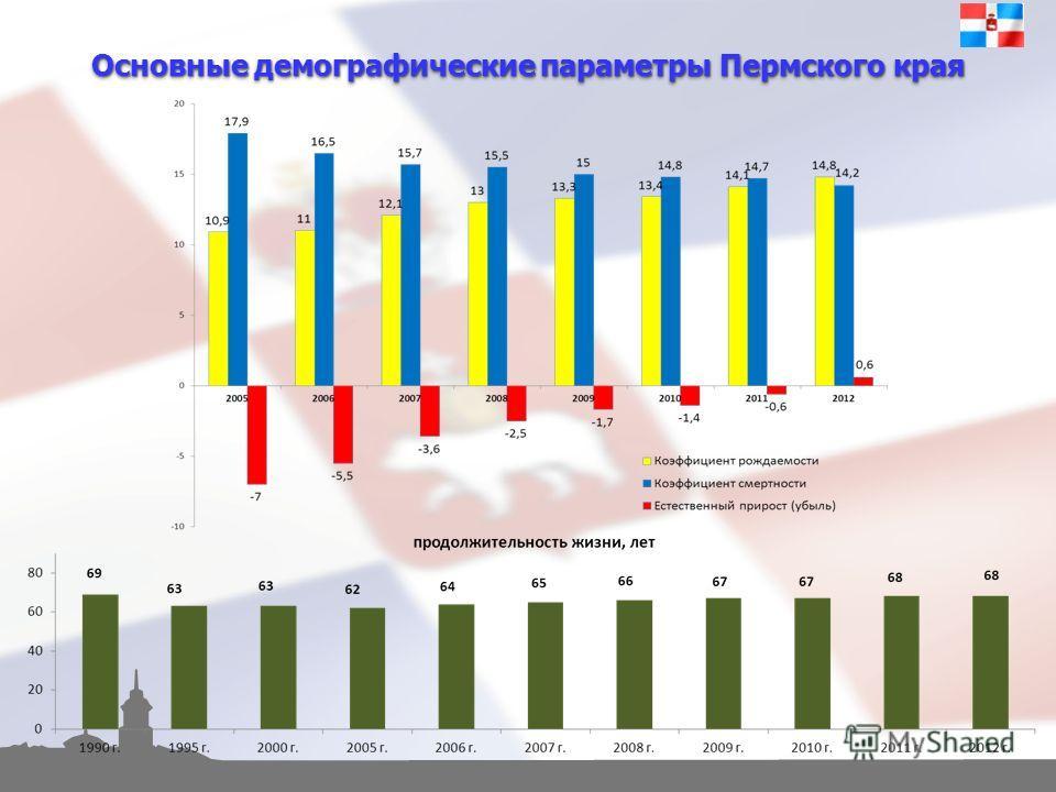 Основные демографические параметры Пермского края