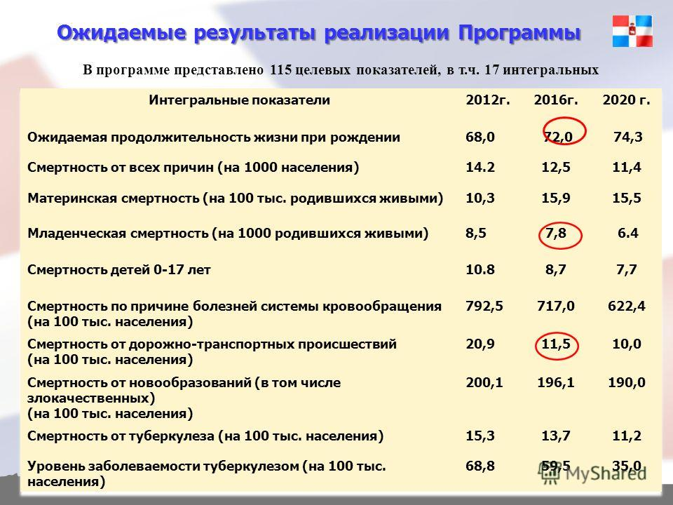 Ожидаемые результаты реализации Программы В программе представлено 115 целевых показателей, в т.ч. 17 интегральных