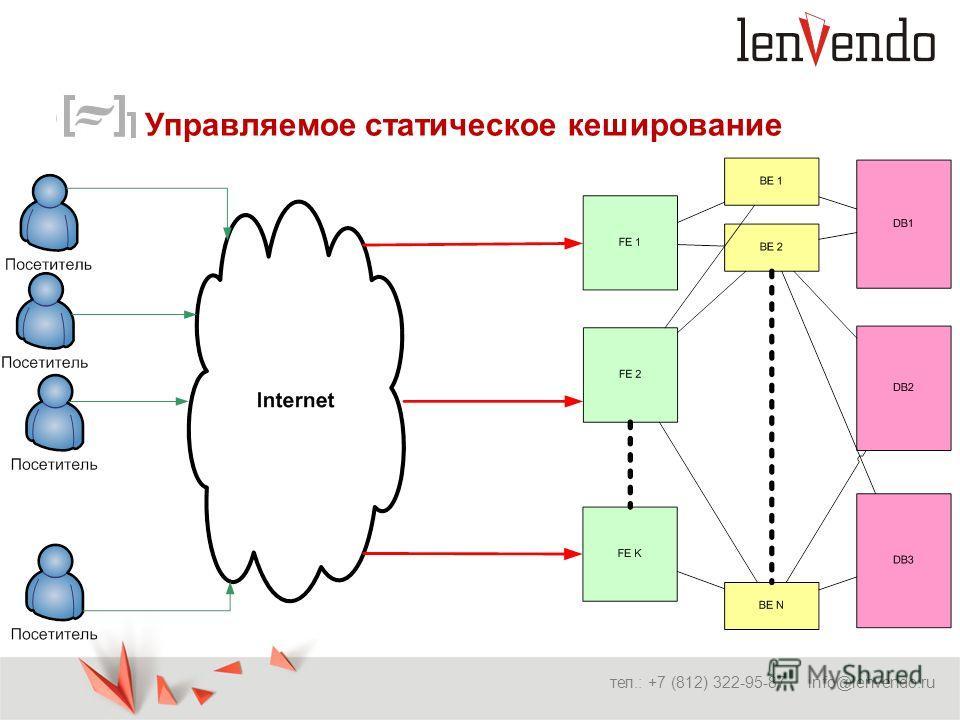 Управляемое статическое кеширование тел.: +7 (812) 322-95-87 info@lenvendo.ru