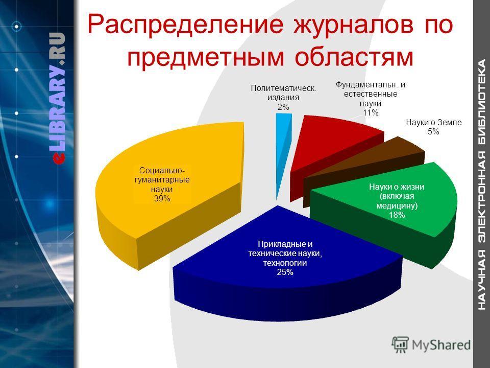 Распределение журналов по предметным областям