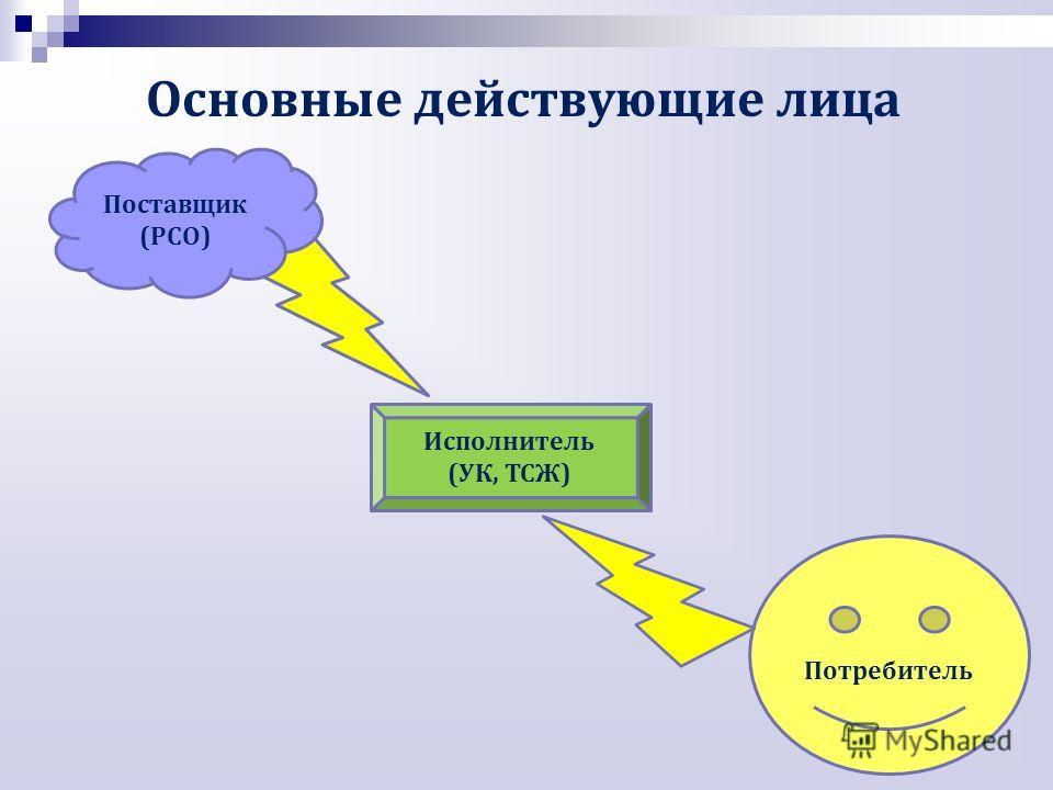 Основные действующие лица Потребитель Поставщик (РСО) Исполнитель (УК, ТСЖ)